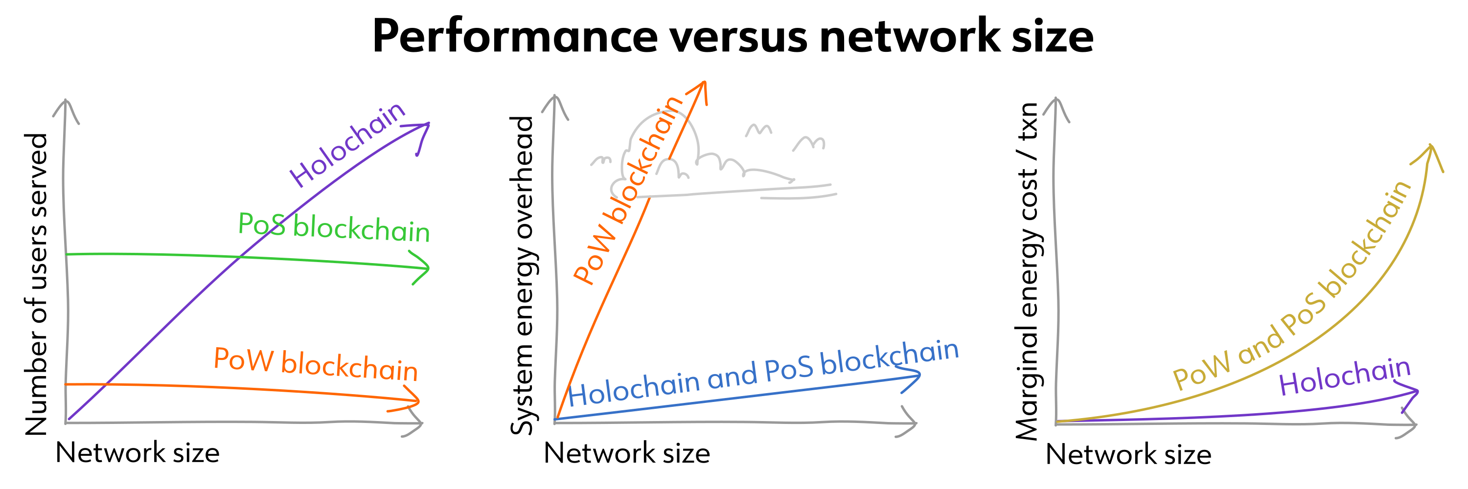 Three graphs showing how PoW, PoS, and Holochain handle three performance metrics as the network grows: number of users served, system energy overhead, and marginal energy cost per transaction. For interpretation of these graphs, read on!