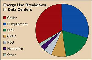 Graph: energy use breakdown in data centers shows that roughly 50% of energy is used by air conditioning equipment, while another 30% is used by power management infrastructure..