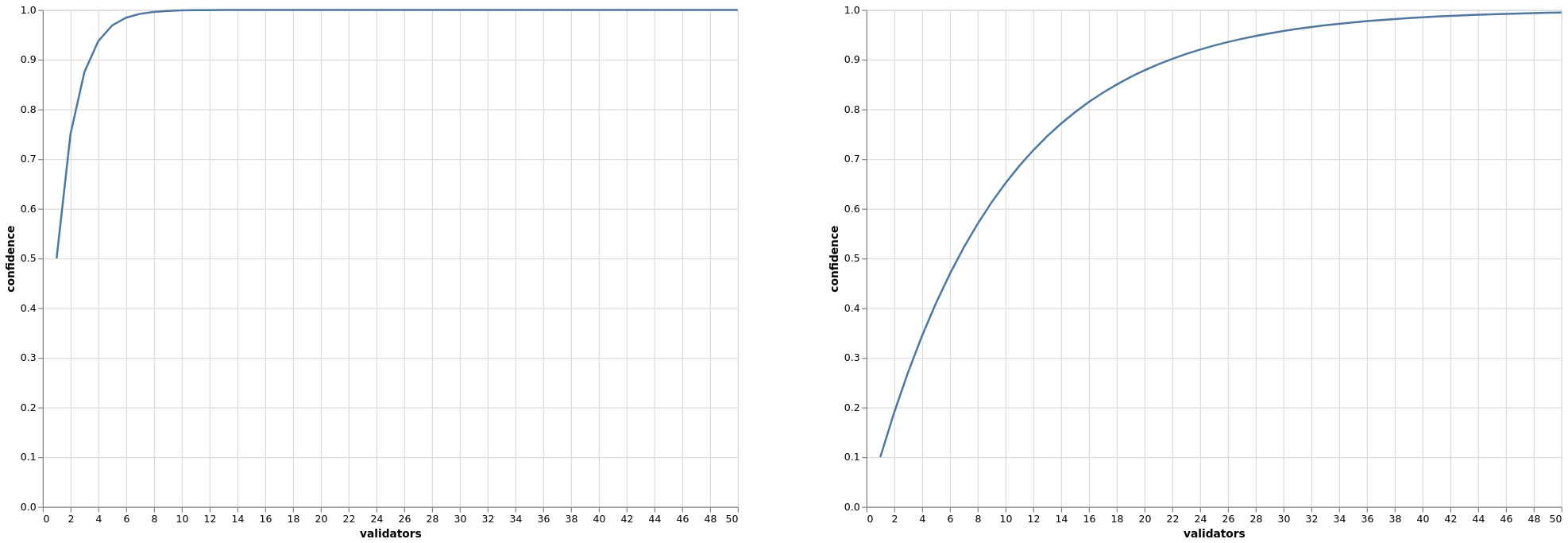 two graphs (see caption for details)
