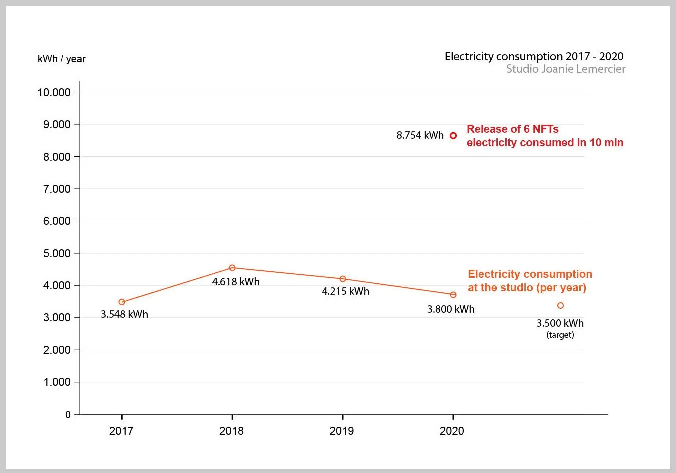 Graph of the electricity consumption of Joanie Mercier's art studio over 2017-2020 (avg 4000 kwH/yr) compared to the energy consumption of the release of six NFTs on Ethereum (8754 kwH)